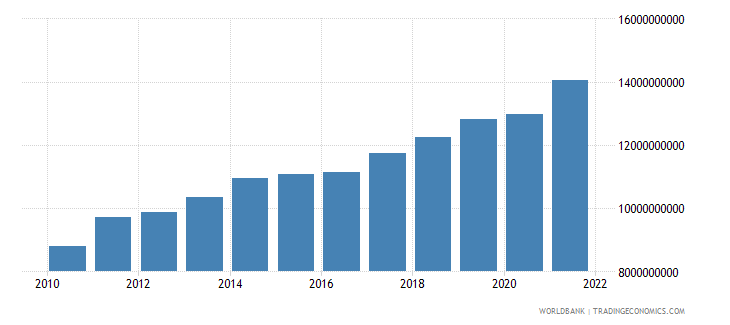 lithuania industry value added constant 2000 us dollar wb data