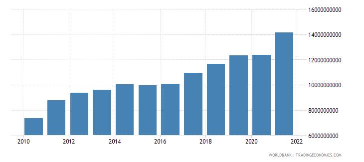 lithuania industry value added current lcu wb data