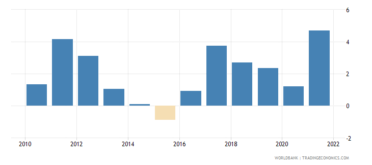 lithuania inflation consumer prices annual percent wb data
