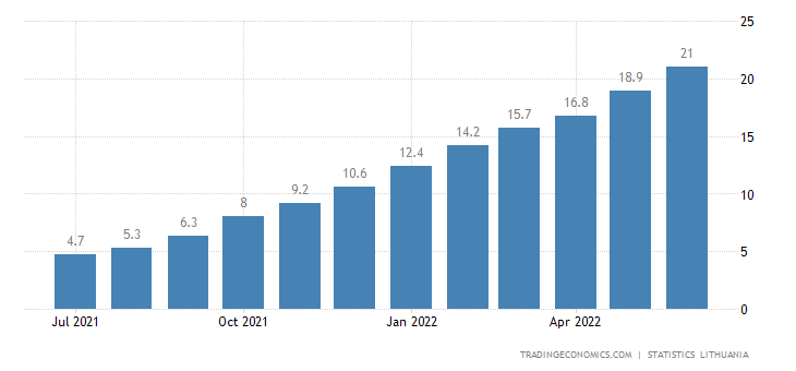 Lithuania Inflation Rate