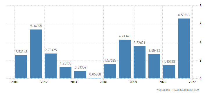 lithuania inflation gdp deflator annual percent wb data