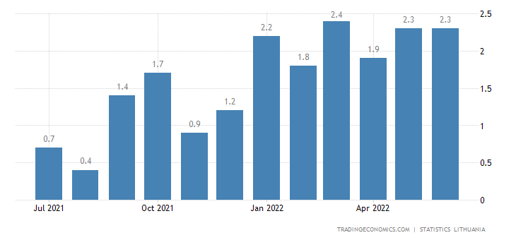 Lithuania Inflation Rate MoM