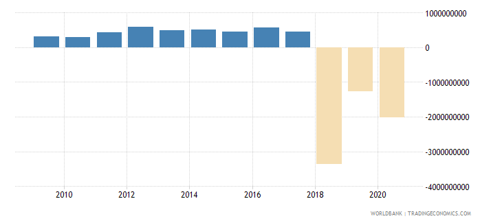 lithuania interest payments current lcu wb data