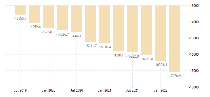 lithuania international investment position financial account direct investment eurostat data