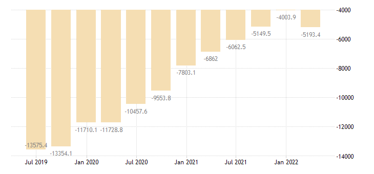 lithuania international investment position financial account eurostat data