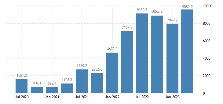 lithuania international investment position financial account portfolio investment eurostat data