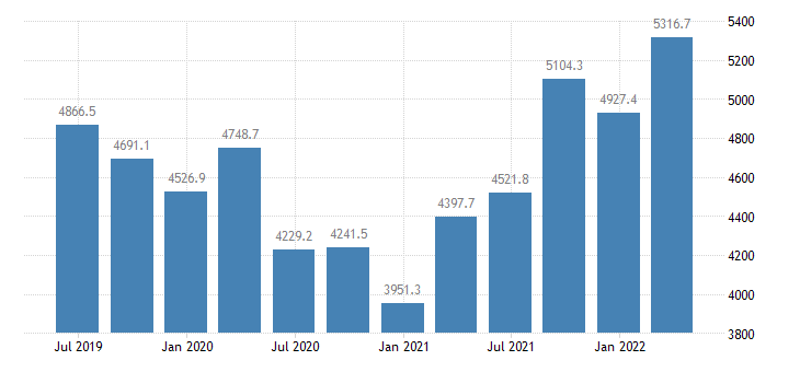 lithuania international investment position financial account reserve assets eurostat data