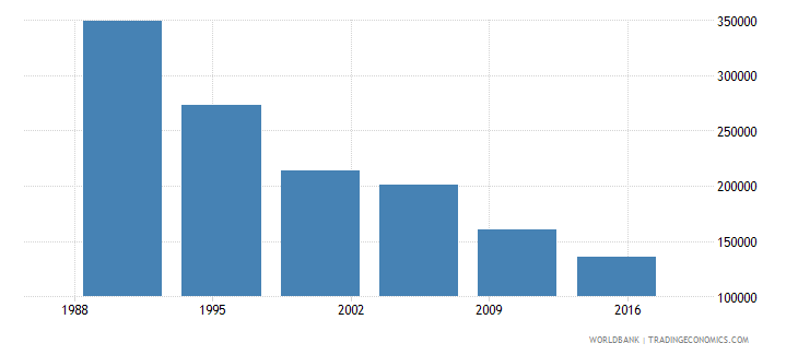 lithuania international migrant stock total wb data