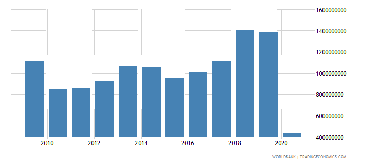 lithuania international tourism expenditures for travel items us dollar wb data