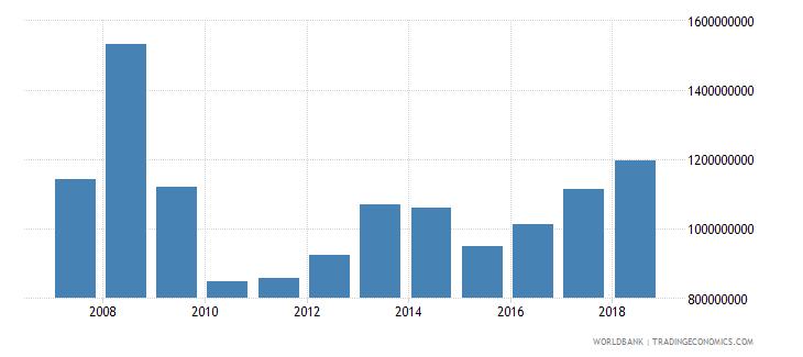 lithuania international tourism expenditures us dollar wb data
