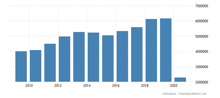 lithuania international tourism number of arrivals wb data