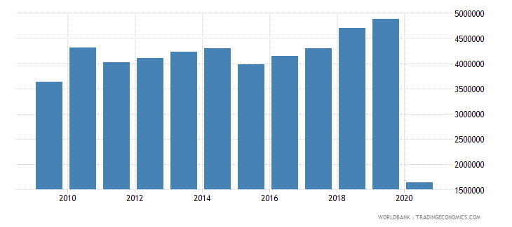 lithuania international tourism number of departures wb data