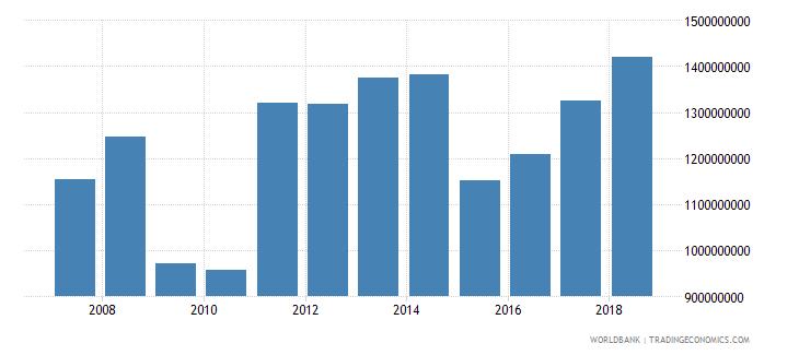 lithuania international tourism receipts us dollar wb data