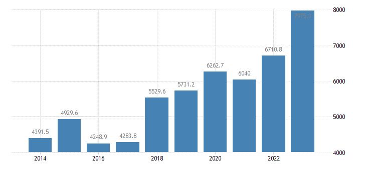 lithuania international trade of machinery transport equipment sitc 7 exports eurostat data