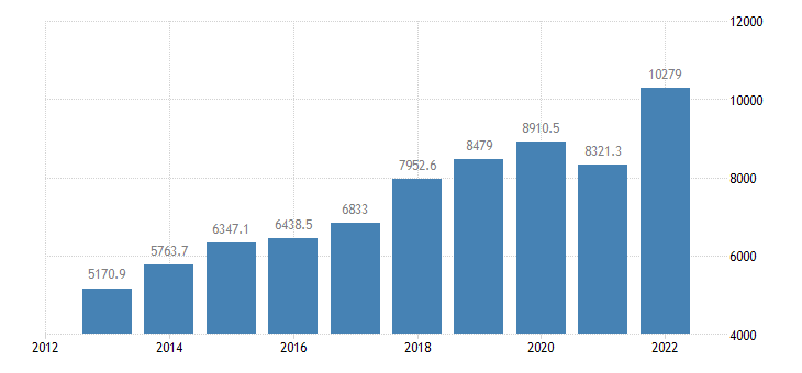 lithuania international trade of machinery transport equipment sitc 7 imports eurostat data