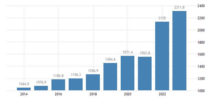 lithuania international trade of raw materials sitc 24 imports eurostat data