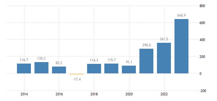 lithuania international trade of raw materials sitc 24 trade balance eurostat data