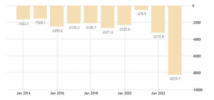 lithuania international trade trade balance eurostat data