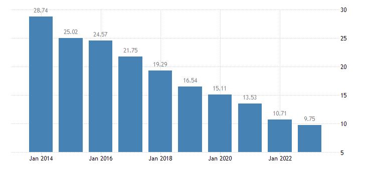lithuania internet use never eurostat data