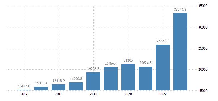 lithuania intra eu trade imports eurostat data