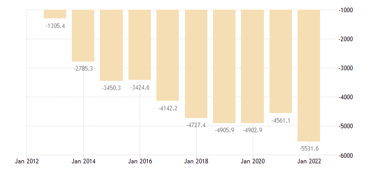 lithuania intra eu trade trade balance eurostat data