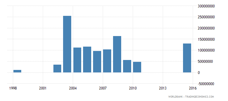 lithuania investment in energy with private participation us dollar wb data