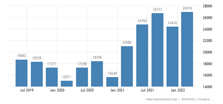 Lithuania Job Vacancies | 2019 | Data | Chart | Calendar | Forecast