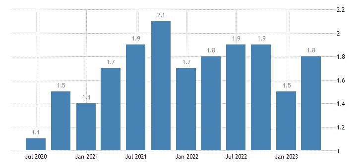 lithuania job vacancy rate manufacturing eurostat data