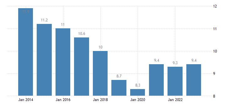lithuania jobless households eurostat data