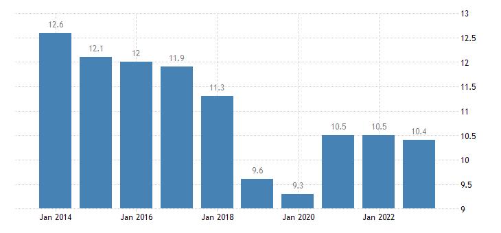 lithuania jobless households females eurostat data
