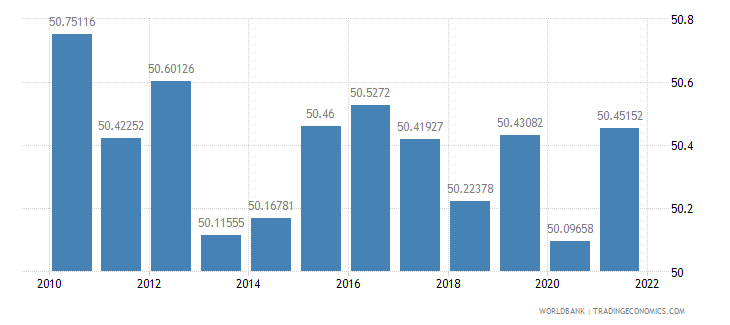 lithuania labor force female percent of total labor force wb data