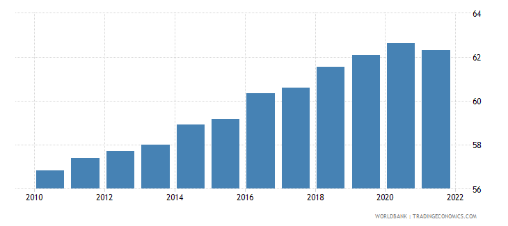 lithuania labor force participation rate total percent of total population ages 15 national estimate wb data