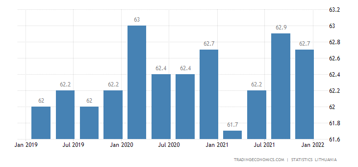 Lithuania Labor Force Participation Rate