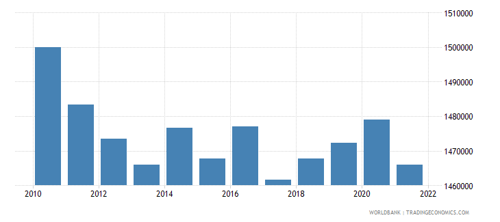 lithuania labor force total wb data