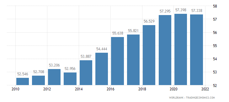 lithuania labor participation rate female percent of female population ages 15 plus  wb data