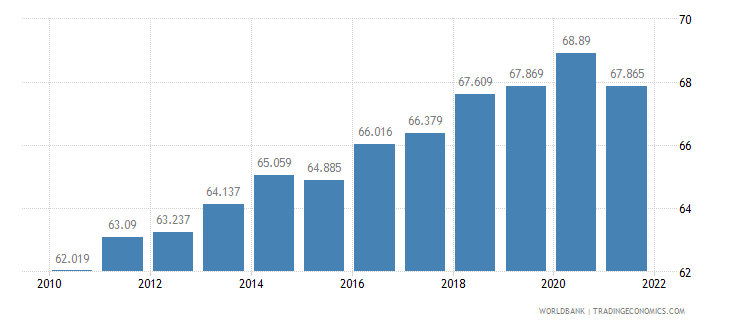 lithuania labor participation rate male percent of male population ages 15 plus  wb data