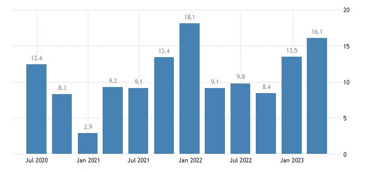 lithuania labour cost idx construction eurostat data