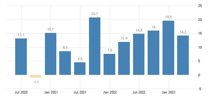 lithuania labour cost idx education eurostat data