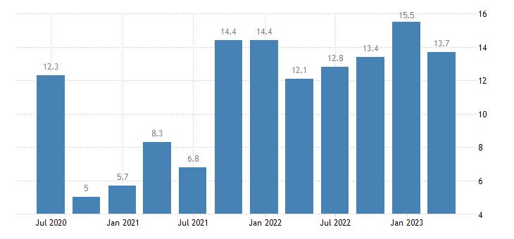 lithuania labour cost idx eurostat data