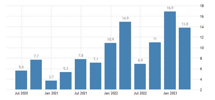 lithuania labour cost idx financial insurance activities eurostat data