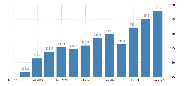 lithuania labour cost idx in construction eurostat data