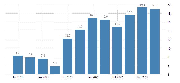 lithuania labour cost idx information communication eurostat data