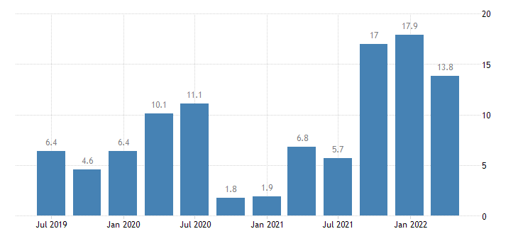 lithuania labour cost idx manufacturing eurostat data