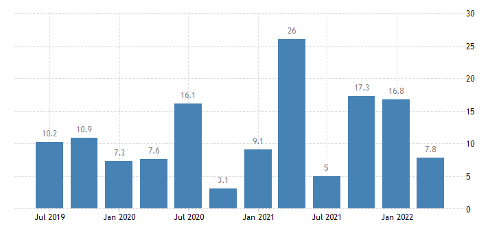 lithuania labour cost idx other service activities eurostat data
