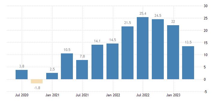 lithuania labour cost idx real estate activities eurostat data