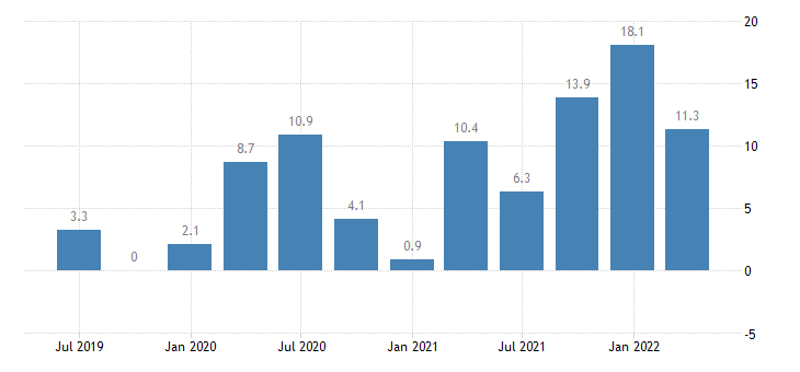 lithuania labour cost idx services of the business economy eurostat data