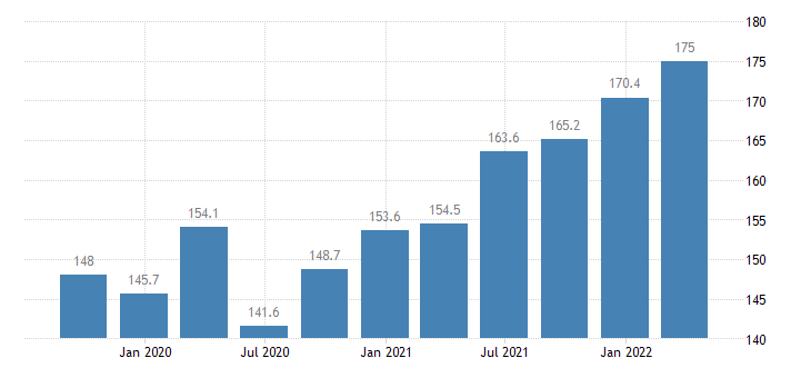 lithuania labour input in construction gross wages salaries eurostat data