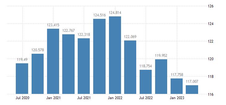 lithuania labour productivity unit labour costs eurostat data
