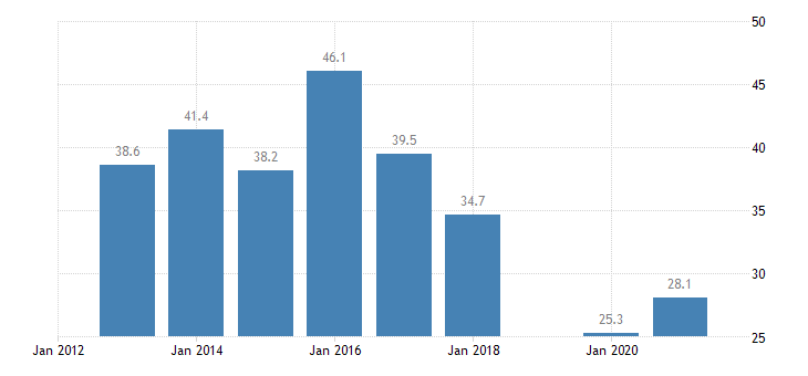 lithuania labour transitions from temporary to permanent contracts eurostat data