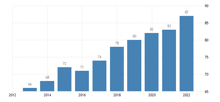 lithuania last internet use in last 3 months eurostat data